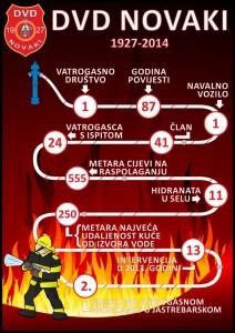 Infografika DVD Novaki
